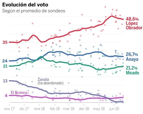 Evolucion Del Voto Mexico 2018