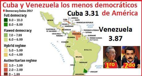 Indice Democracia Cuba y Venezuela