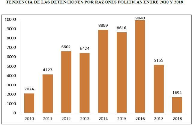 detenciones por razones políticas 2010-2018 Cuba