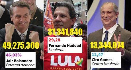 elecciones Brasil 2018