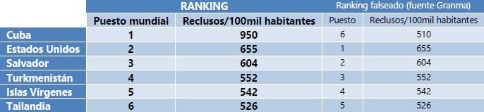 Ranking mundial de reclusos falseados por el Granma