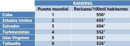 Ranking mundial de reclusos
