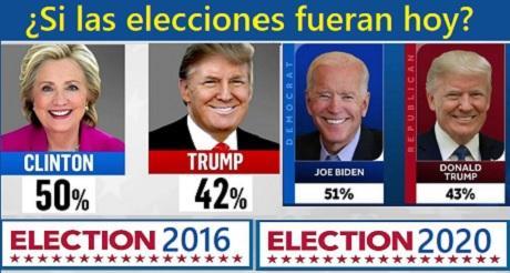 2020 se va pareciendo mucho a elecciones 2016