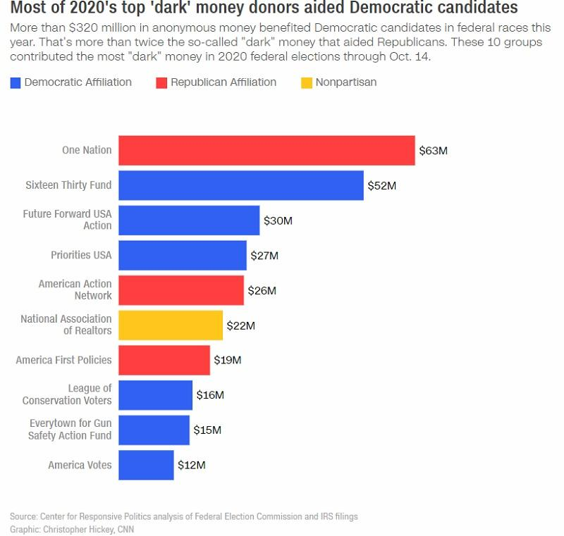 Dark money donors aided Democratic candidates