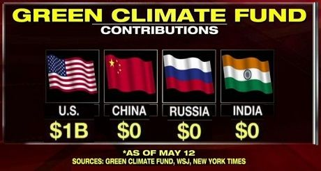 Green climate fund contributions