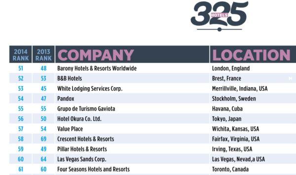 ranking companias hoteleras